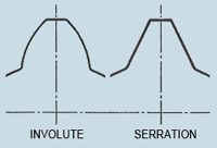 Fig. 2 - Comparison of Involute and Straight Sided Serration Splines